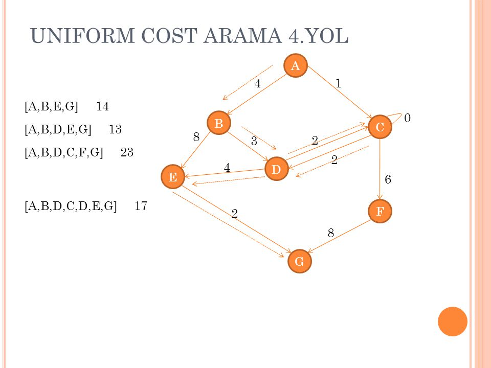 UNIFORM COST ARAMA 4.YOL A 4 1 [A,B,E,G] 14 B C [A,B,D,E,G] 13 8 3 2